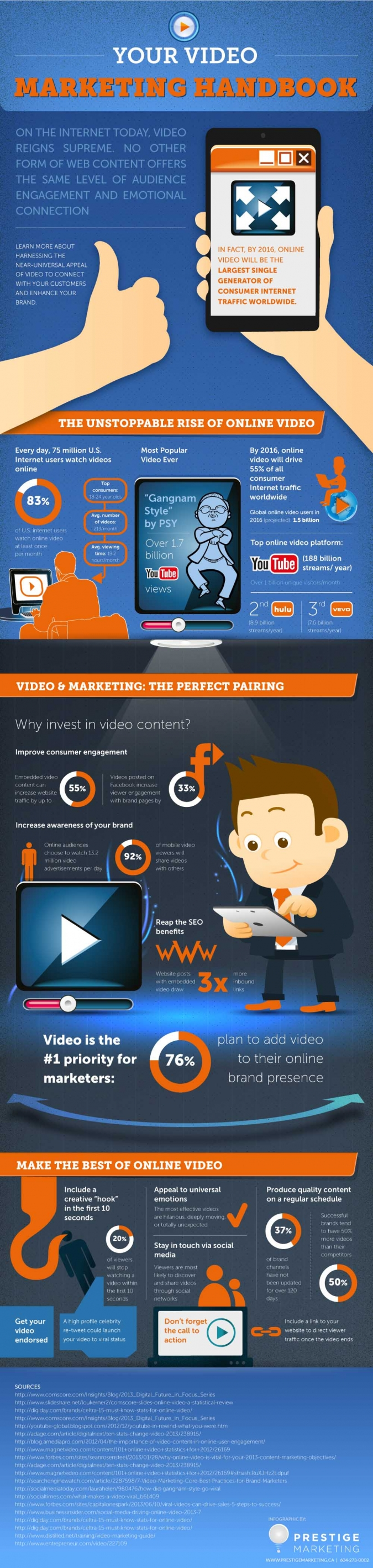 Die Infografik für Video Marketing und Online Video