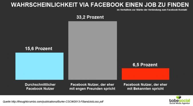 Grafik Wahrscheinlichkeit neuen Job zu finden mit Facebook Kontakt