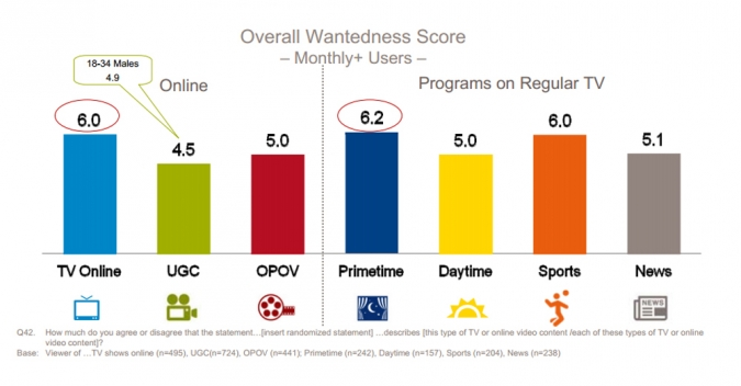 Grafik Wantedness Score Verzicht Online Video Typen