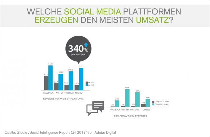 social media advertising kosten und umsatz
