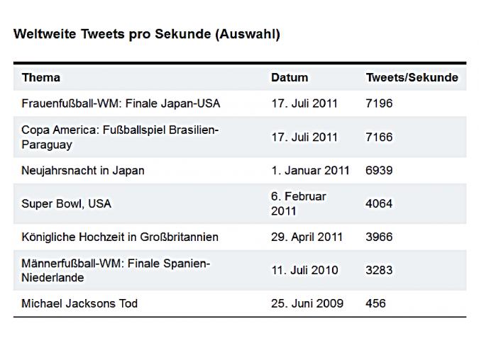 Grafik weltweite Tweets pro Sekunde