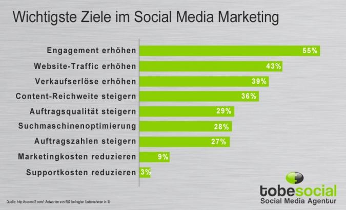 Grafik Wichtigste Ziele aus der Studie zum Social Media Marketing