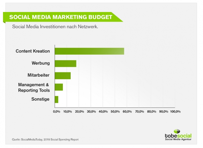 Social Media Marketing Budget Studie 2019: Wohin fließen die Social Media Marketing Budgets?