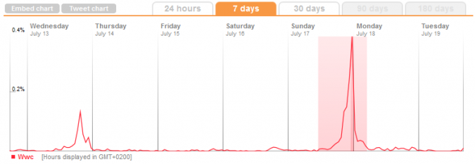 Grafik Twitter Frequenzierung 7 Tage