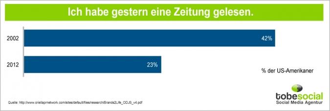 Grafik Zeitung Leser am Vortag Vergleich 2012 2002