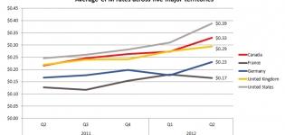 Grafik Facebook durchschnittlicher CPM