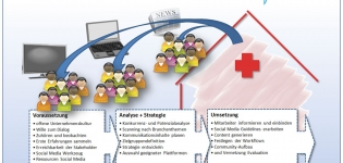 Grafik Social Media Gesundheitswesen