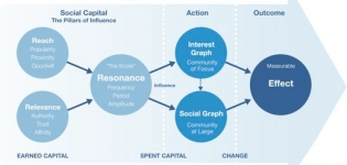 Grafik Social Capital Weg