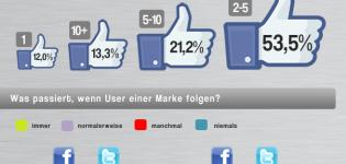 Infografik Social Media Kaufverhalten
