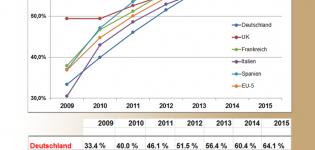 Grafik Social Network Nutzer Wachstum