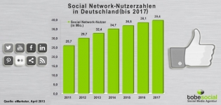 Social-Network Nutzerzahlen in Deutschland