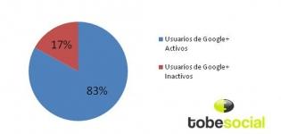 usuarios de googleplus activos