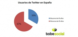 usuarios de Twitter en Espana