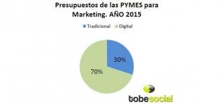 presupuestros de las pymes para marketing