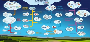 Grafik Content Marketing Landscape