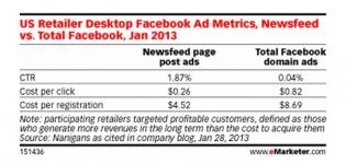 Grafik CPC Vergleich Facebook Ads