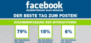 Grafik Facebook Posts an welchem Tag nach Branche