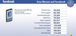 Grafik Facebook Nutzung pro Minute