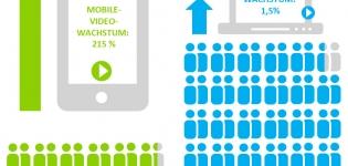 Infografik Video Nutzung online Mobile Vergleich