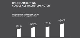 Grafik Online Marketing und Google