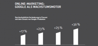 Grafik Online Marketing und Google