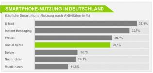 Grafik: Wie hoch ist die Smartphone Nutzung in Deutschland?
