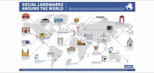 Grafik Social Landmarks around the World