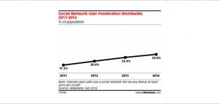 Grafik steigende Anzahl von Nutzern sozialer Netzwerke