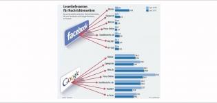 Grafik Facebook oder Google