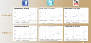 Grafik Social Media arabische Revolution