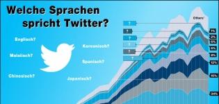 [Infografik] Twitter's World – Welche Sprachen spricht Twitter? Startbild