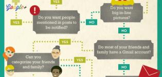 Infografik Social Media Entscheidungsbaum