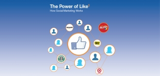 Grafik The Power of Like Studie Comscore