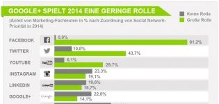 Was spielt 2014 eine große Rolle im Social Media Marketing?