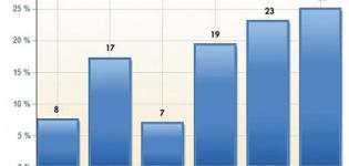 Grafik Social Media Tabelle