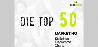 Grafik Video Top 50 Marketing Statistiken