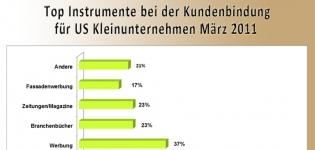 Grafik Top Instrumente Kundenbindung