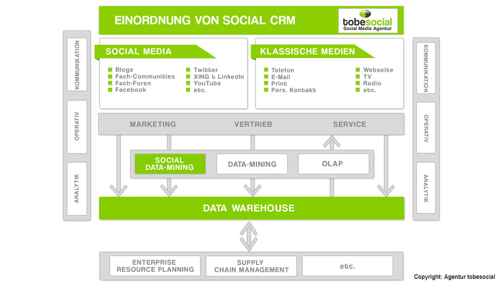Agentur Social-CRM, Social CRM grafik, Social CRM beispiele,Social recruiting, Social Media Management, Social Media Consulting, Social Media Service, Social Data Mining
