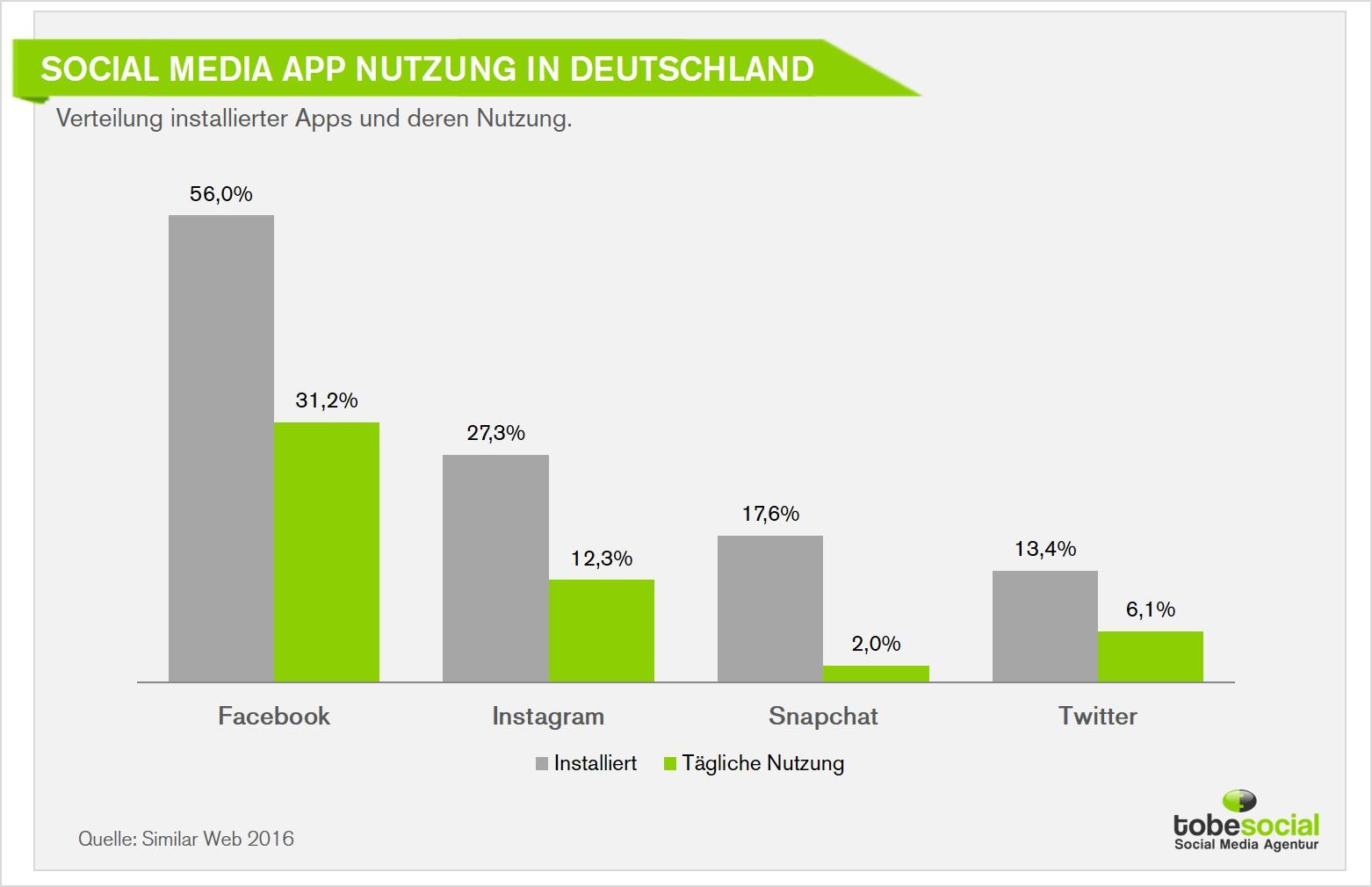 app ranking deutschland