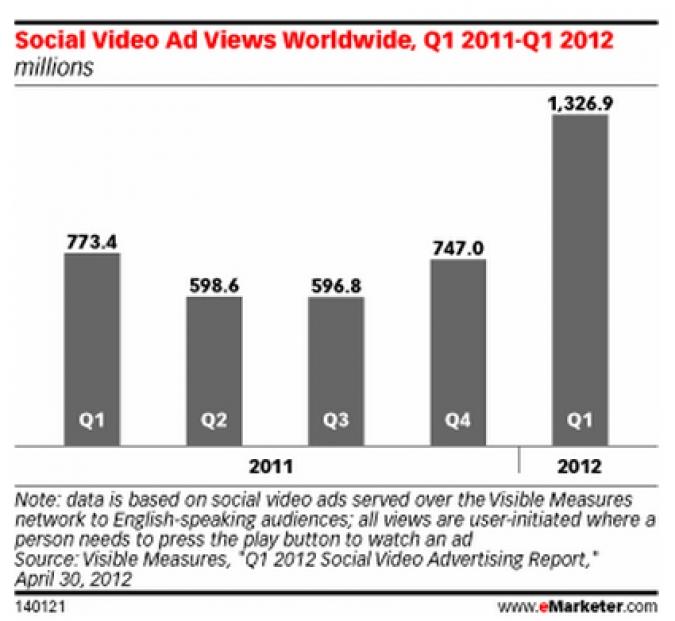 Grafik Video Abrufe Weltweit bis 2012