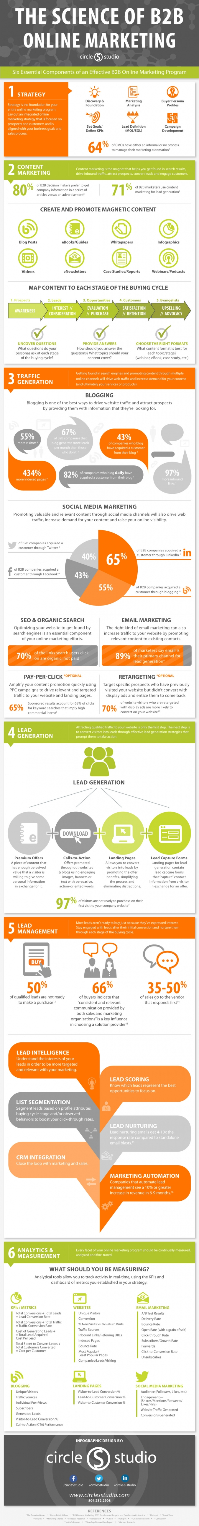 B2B Online Marketing Infografik: B2B Social Media Strategie