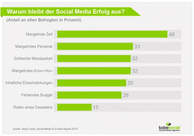 Eventmarketing und Social Media – Probleme des Social Media Marketing bei Events