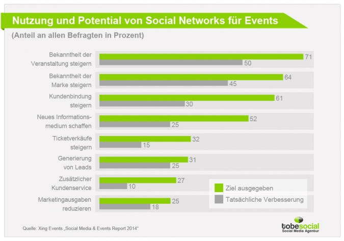 Eventmarketing und Social Media – Ziele und Erfolge des Social Media Marketing bei Events
