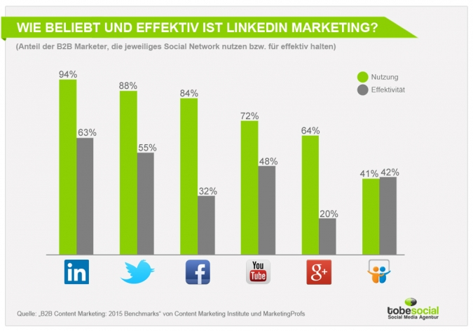Grafik Beliebtheit LinkedIn B2B Marketing