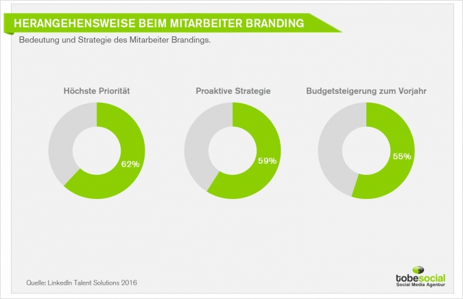 global social recruiting trends 2016 aktuell b2b b2c unternehmen hr personalgewinnung social media employer branding