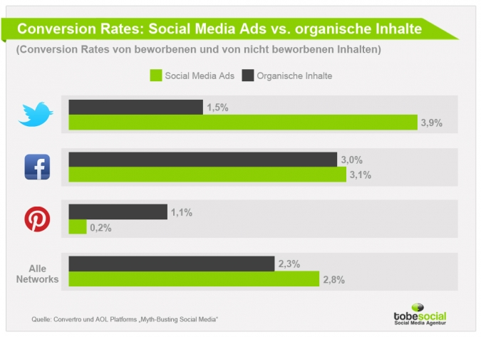 Social Media Advertising – Conversion Rates bei Werbung auf Twitter, Facebook, YouTube und Co.