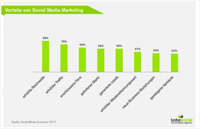 Social Media Studie 2017: Antworten auf die 5 häufigsten Social Media Marketing Fragen Vorteile Social Media Marketing