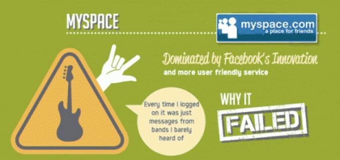 Infografik Social Media Flops