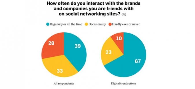 startbild social media nutzung facebook marketing infografik
