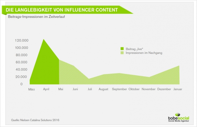 Influencer Marketing für die Umsatzsteigerung? Influencer Agentur und Return on Investment! [Studie]
